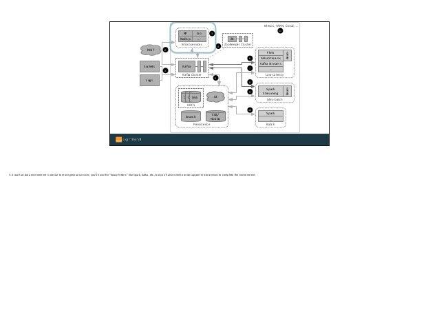 Mesos, YARN, Cloud, … Logs Sockets REST ZooKeeper Cluster ZK Mini-batch Spark Streaming Batch Spark … Low Latency Flink K...