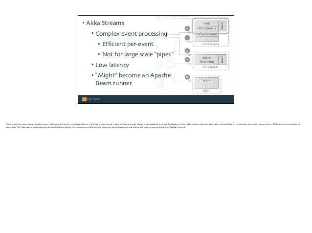 Logs Sockets REST ZooKeeper Cluster ZK Mini-batch Spark Streaming Batch Spark … Low Latency Flink Ka9aStreams AkkaStrea...