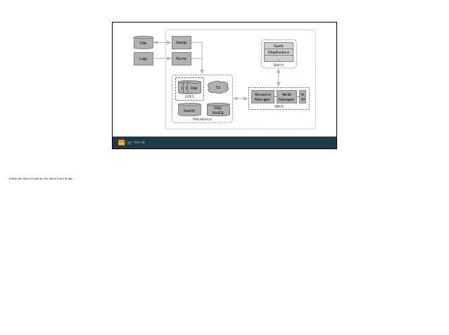 Logs Persistence S3 HDFS DiskDiskDisk SQL/ NoSQL Search YARN Resource Manager Node Manager N M Batch MapReduce … Spark F...