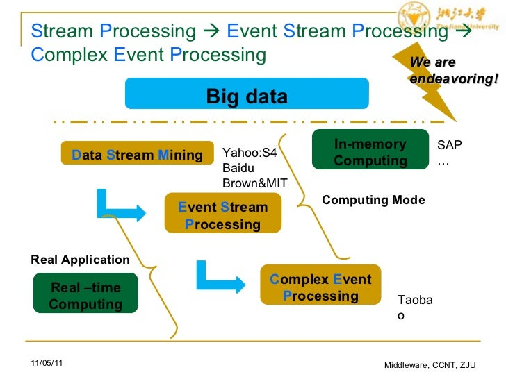 complex event processing thesis Sap is set to challenge oracle, ibm and microsoft in the small but growing market for cep (complex event processing) software with a product called event insight, which it planned to announce wednesday at an event in new york.