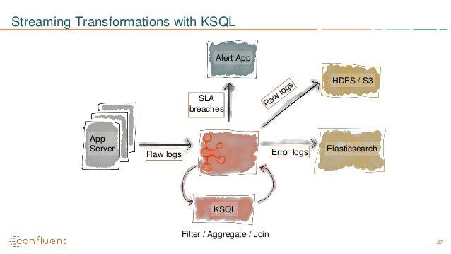 Streaming ETL to Elastic with Apache Kafka and KSQL