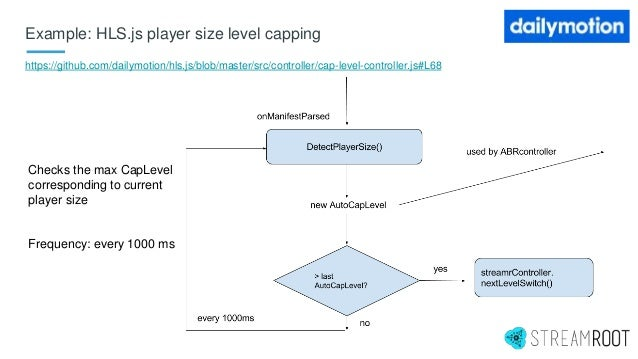 Example: HLS.js player size level capping https://github.com/dailymotion/hls.js/blob/master/src/controller/cap-level-contr...
