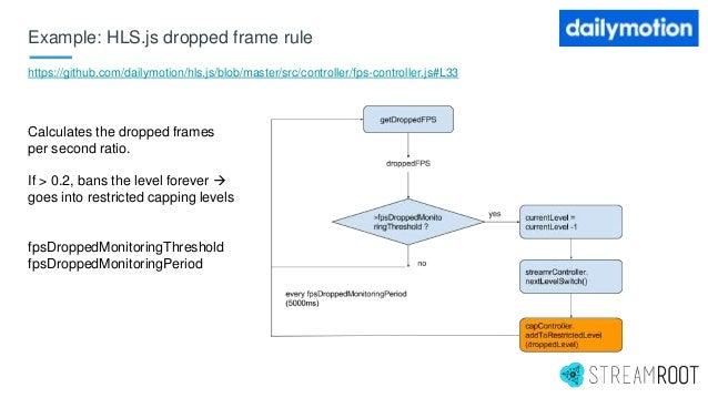 Example: HLS.js dropped frame rule https://github.com/dailymotion/hls.js/blob/master/src/controller/fps-controller.js#L33 ...