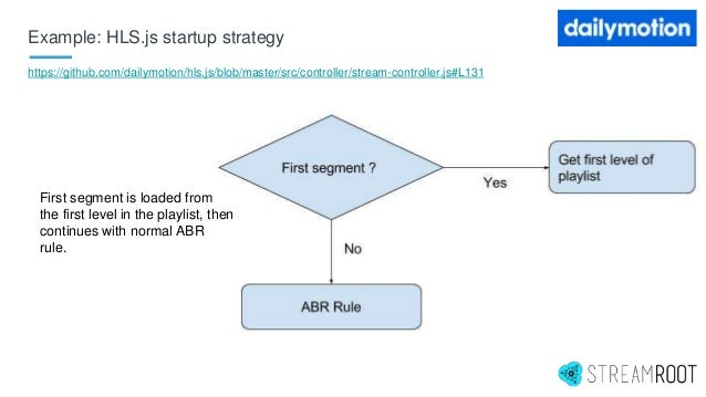Example: HLS.js startup strategy https://github.com/dailymotion/hls.js/blob/master/src/controller/stream-controller.js#L13...
