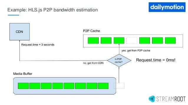 Example: HLS.js P2P bandwidth estimation