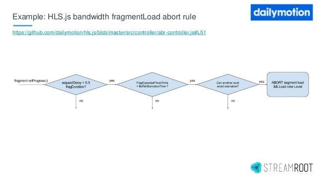 Example: HLS.js bandwidth fragmentLoad abort rule https://github.com/dailymotion/hls.js/blob/master/src/controller/abr-con...