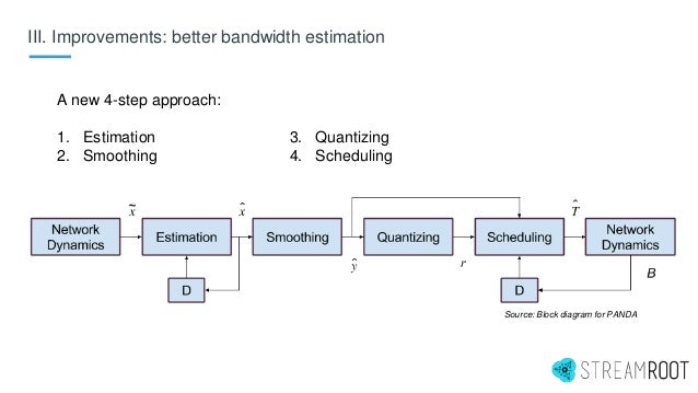 III. Improvements: better bandwidth estimation A new 4-step approach: 1. Estimation 2. Smoothing 3. Quantizing 4. Scheduli...