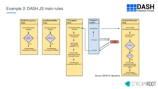 Example 2: DASH.JS main rules Source: DASH-IF, Maxdome