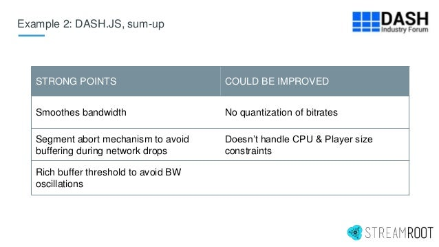 Example 2: DASH.JS, sum-up STRONG POINTS COULD BE IMPROVED Smoothes bandwidth No quantization of bitrates Segment abort me...