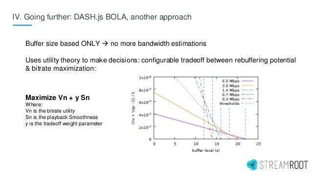 Buffer size based ONLY  no more bandwidth estimations Uses utility theory to make decisions: configurable tradeoff betwee...