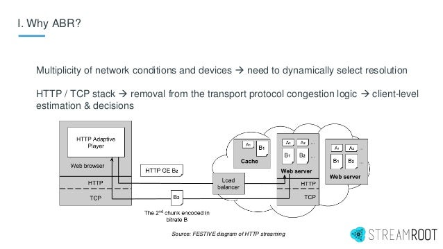 I. Why ABR? Multiplicity of network conditions and devices  need to dynamically select resolution HTTP / TCP stack  remo...