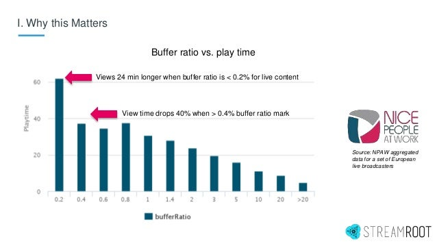 I. Why this Matters Views 24 min longer when buffer ratio is < 0.2% for live content View time drops 40% when > 0.4% buffe...