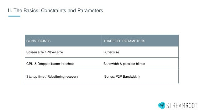 II. The Basics: Constraints and Parameters CONSTRAINTS TRADEOFF PARAMETERS Screen size / Player size Buffer size CPU & Dro...