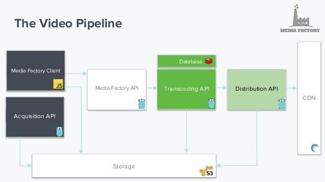 Media Factory Client Distribution API Acquisition API Transcoding API Storage Media Factory Client Media Factory API Datab...