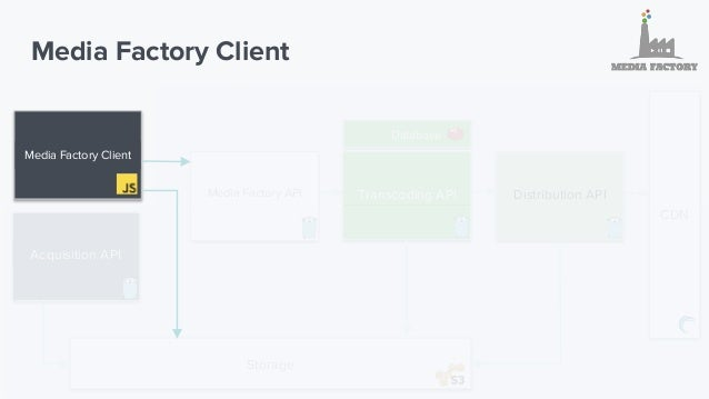 Media Factory Client 1. EcmaScript 6 Library 2. Upload Files from Browser to S3 http://github.com/TTLabs/EvaporateJS 3. Tr...