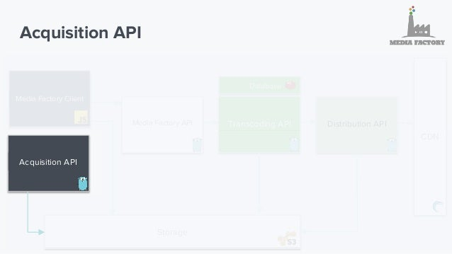 Acquisition API 1. Back-end integration to upload files External partners 2. Plan to support resumable uploads
