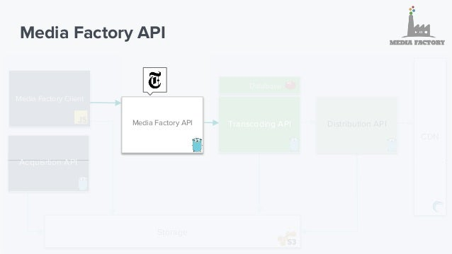 Media Factory API 1. All NYTimes business logics Interact with our internal APIs Define which presets will be used based o...