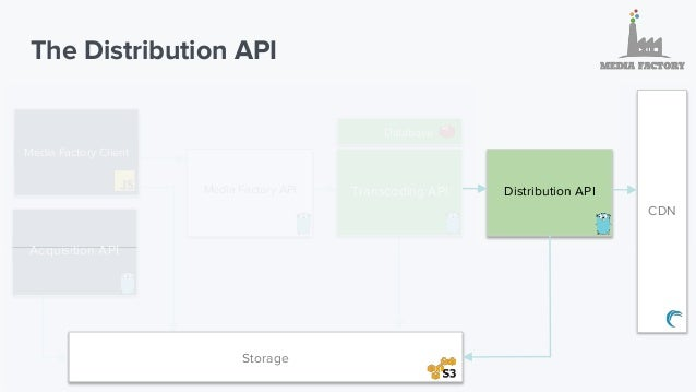 Distribution API 1. Fast file transfer leveraging Aspera protocol 2. Plan to support distribution to our partners Youtube,...