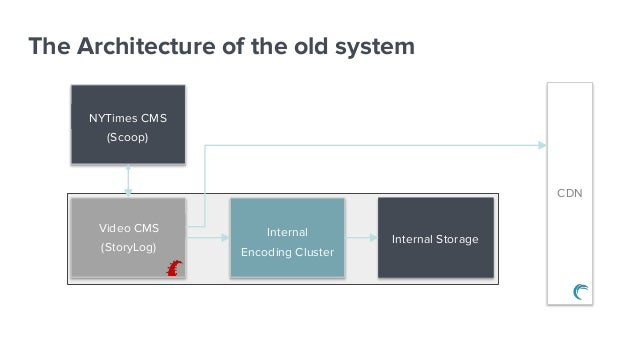 The Architecture of the old system Video CMS (StoryLog) NYTimes CMS (Scoop) Internal Encoding Cluster Internal Storage CDN