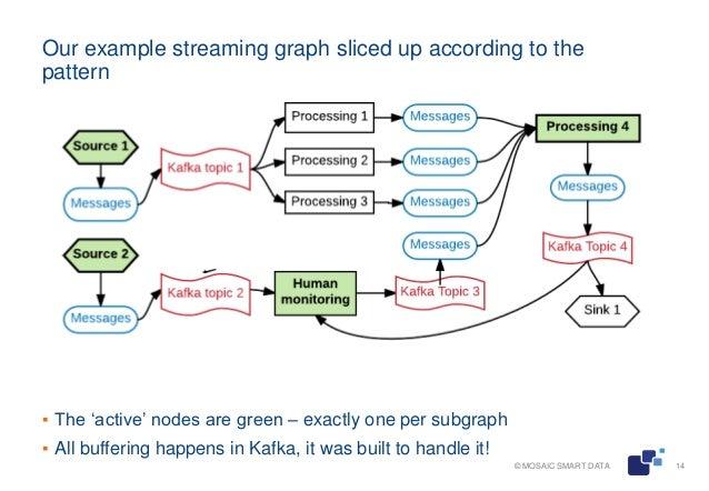 Streaming analytics with Python and Kafka