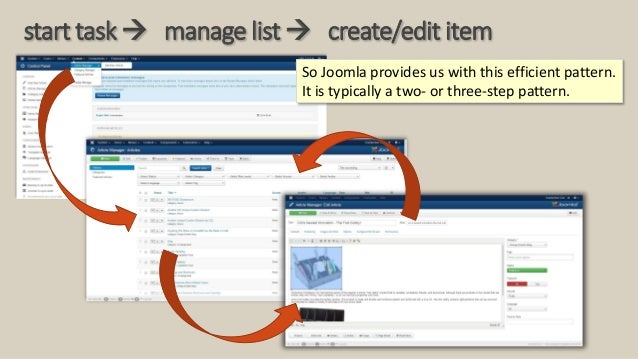 start task  manage list  create/edit item So Joomla provides us with this efficient pattern. It is typically a two- or t...