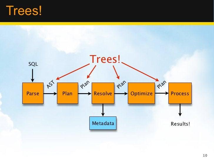 Trees!   SQL                            Trees!            ST              n                  n                  n         ...