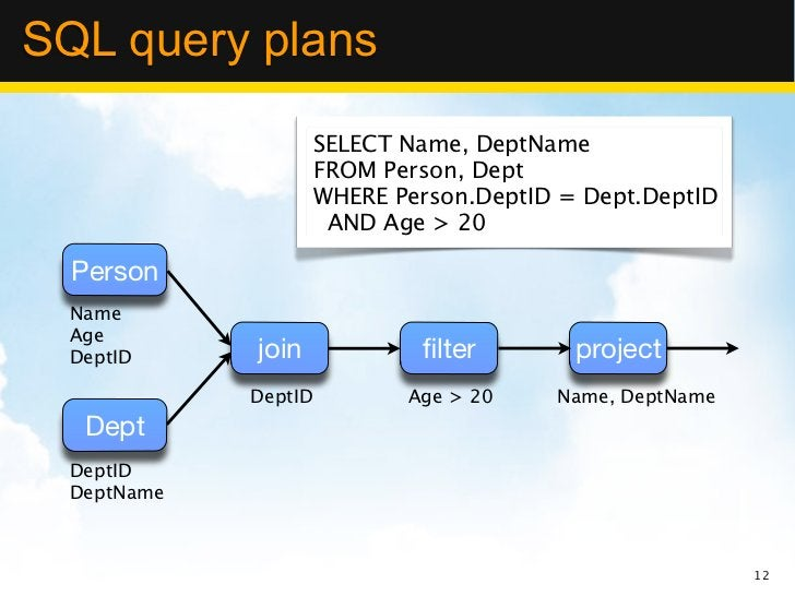 SQL query plans                      SELECT Name, DeptName                      FROM Person, Dept                      WHE...