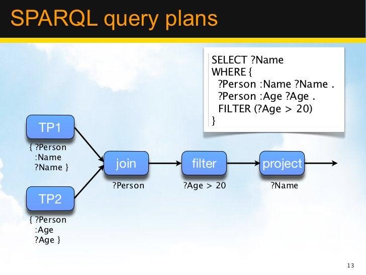 SPARQL query plans                            SELECT ?Name                            WHERE {                             ...