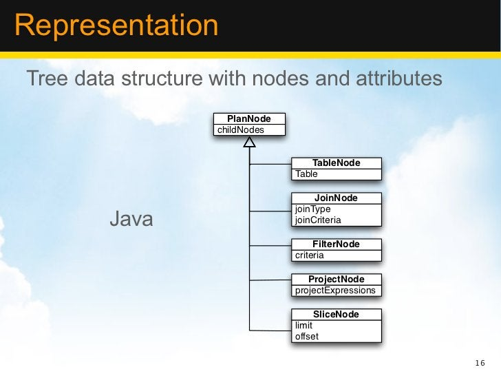 RepresentationTree data structure with nodes and attributes                      PlanNode                    childNodes   ...