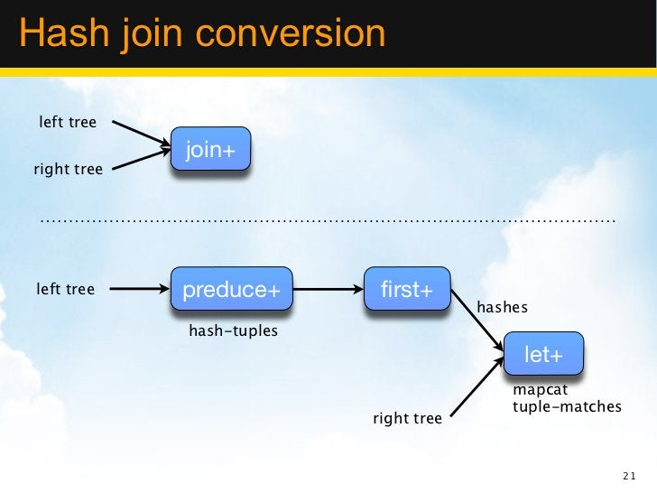 Hash join conversion left tree             join+right tree left tree   preduce+       first+                               ...