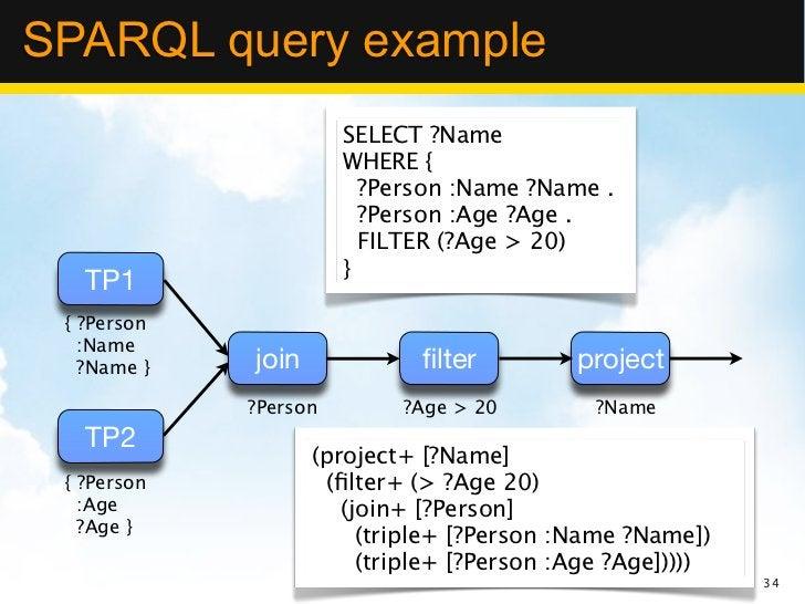 SPARQL query example                       SELECT ?Name                       WHERE {                         ?Person :Nam...