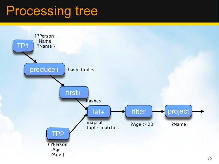 Processing tree        { ?Person          :Name TP1      ?Name }       preduce+           hash-tuples                     ...