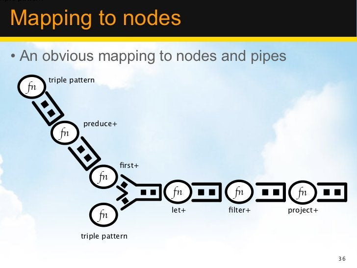 riple pattern   Mapping to nodes   • An obvious mapping to nodes and pipes                triple pattern        fn        ...