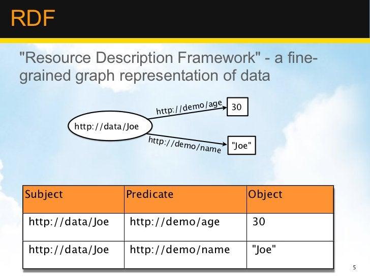 "RDF""Resource Description Framework"" - a fine-grained graph representation of data                                         ..."