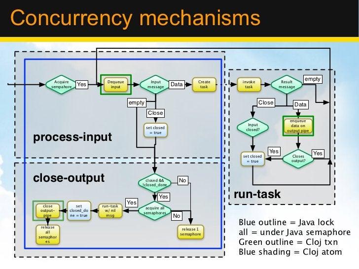 Concurrency mechanisms          Acquire             Dequeue            Input                  Create    invoke            ...