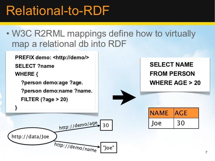 Relational-to-RDF• W3C R2RML mappings define how to virtually  map a relational db into RDF  PREFIX demo: <http://demo/>  ...