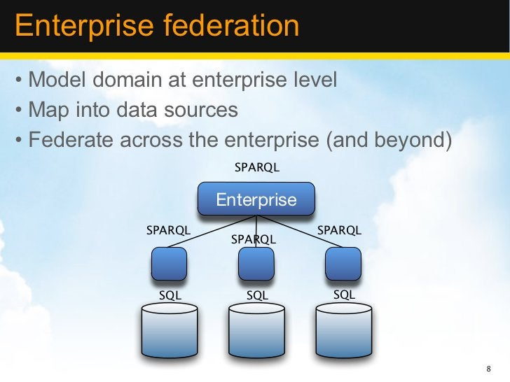 Enterprise federation• Model domain at enterprise level• Map into data sources• Federate across the enterprise (and beyond...
