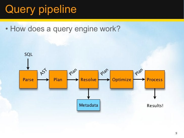Query pipeline• How does a query engine work?     SQL             ST            an                an                an    ...