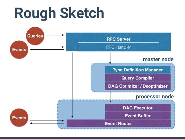 Rough Sketch • Brand new query executor • SQL Parser • Query compiler into DAG • SQL operators as sub-DAGs (inspired by Ti...