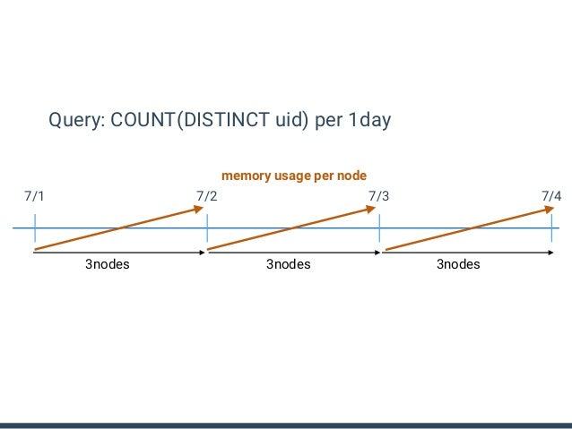 Query: COUNT(DISTINCT uid) per 1day 7/1 7/2 7/3 7/4 memory overflow - CRASH! Burst Traffic - failure 3nodes 3nodes 3nodes
