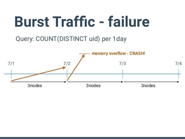 Query: COUNT(DISTINCT uid) per 1day 7/1 7/2 7/3 7/4 3nodes 3nodes 6nodes6nodes Crash Recovery • After crash, restart the q...