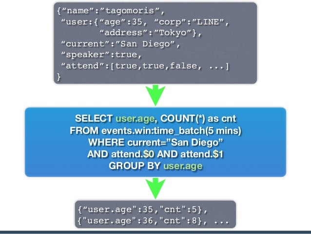 How Norikra is Perfect • Ultra fast bootstrap • Schema on read • Handling complex (nested) events • Dynamic query registra...