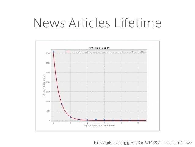News Articles Lifetime https://gdsdata.blog.gov.uk/2013/10/22/the-half-life-of-news/