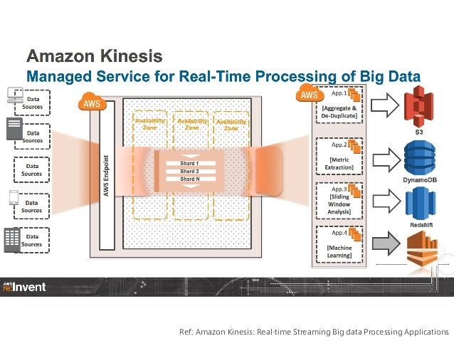 Ref: Amazon Kinesis: Real-time Streaming Big data Processing Applications