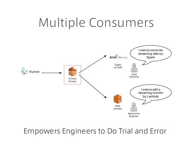 Multiple Consumers Kinesis Stream Spark on EMR AWS Lambda Data Scientist I wanna consume streaming data by Spark Applicati...