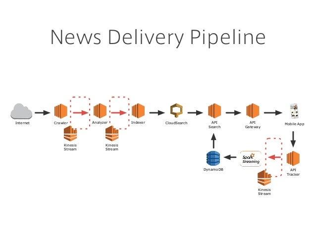 News Delivery Pipeline CrawlerInternet Analyzer Indexer CloudSearch API Search API Gateway Mobile App API Tracker DynamoDB...
