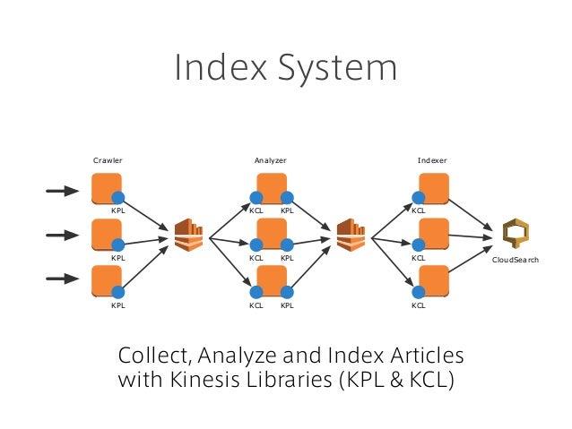 Index System Crawler KPL KPL KPL KCL KCL KCL KPL KPL KPL Analyzer KCL KCL KCL Indexer CloudSearch Collect, Analyze and Ind...