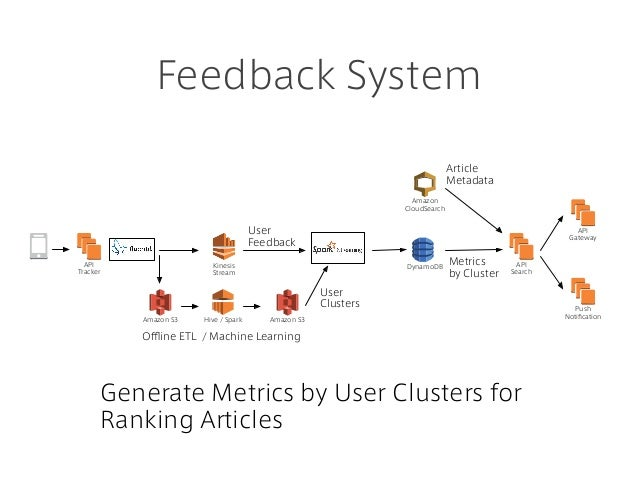 Feedback System Generate Metrics by User Clusters for Ranking Articles Amazon CloudSearch API Search API Gateway Kinesis S...