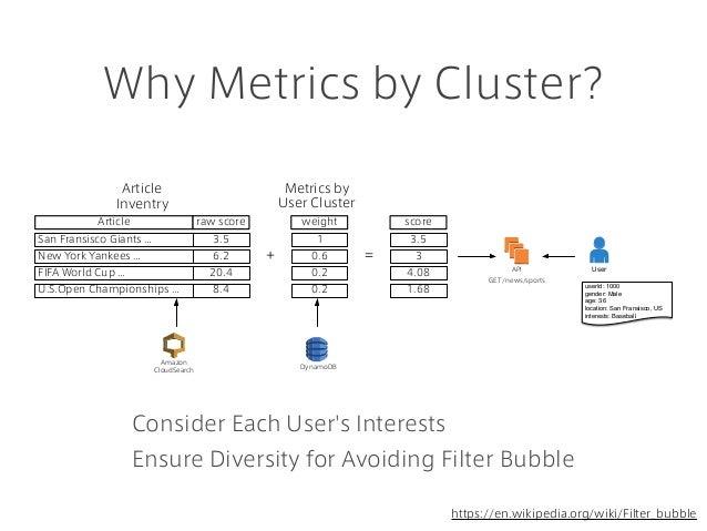 Why Metrics by Cluster? Consider Each User's Interests Ensure Diversity for Avoiding Filter Bubble https://en.wikipedia.or...
