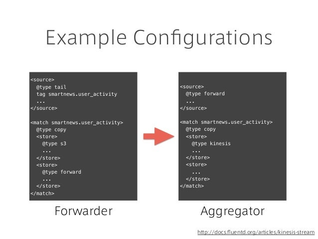 Example Configurations <source> @type tail tag smartnews.user_activity ... </source> <match smartnews.user_activity> @type ...